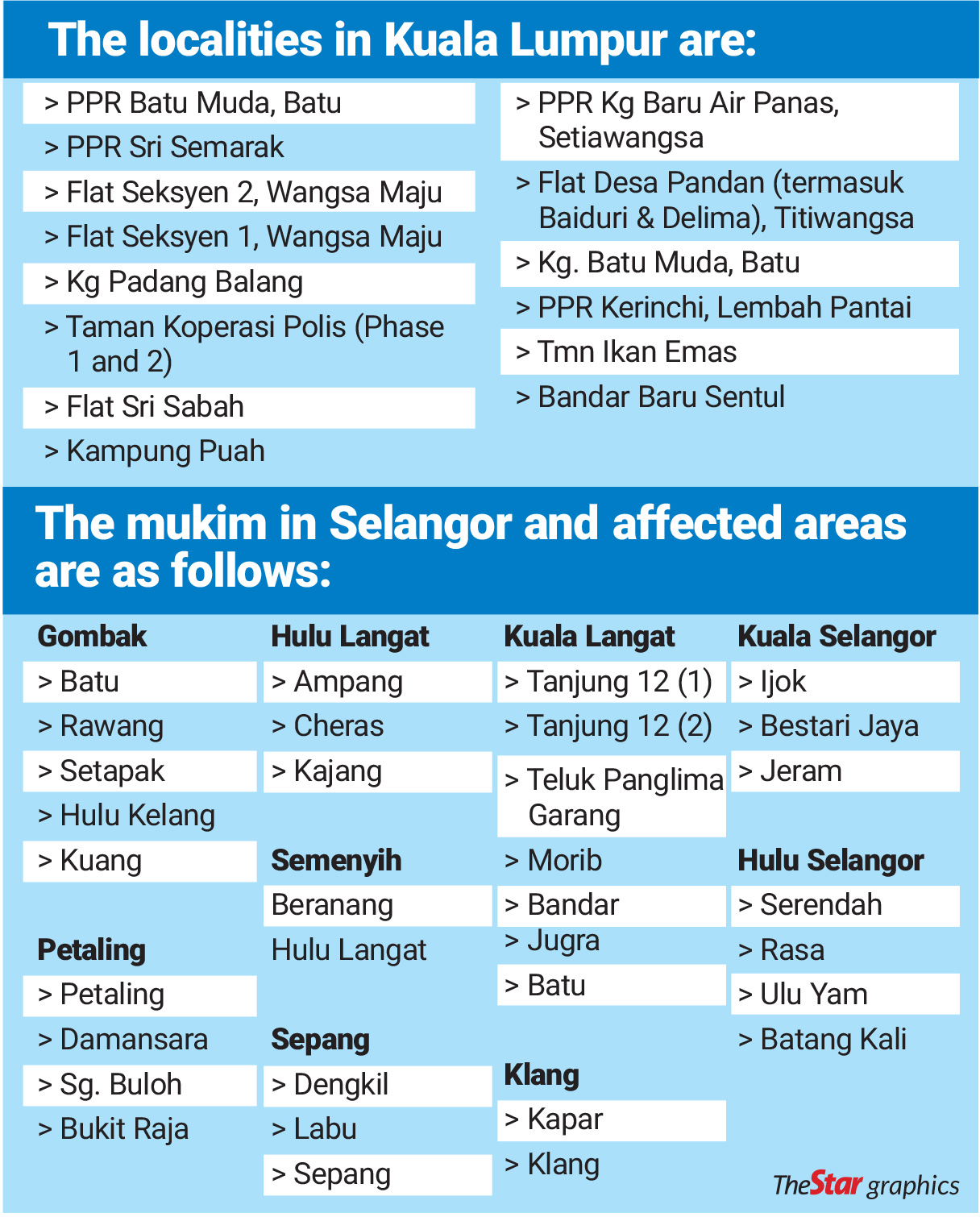 EMCO Klang Valley July 2021