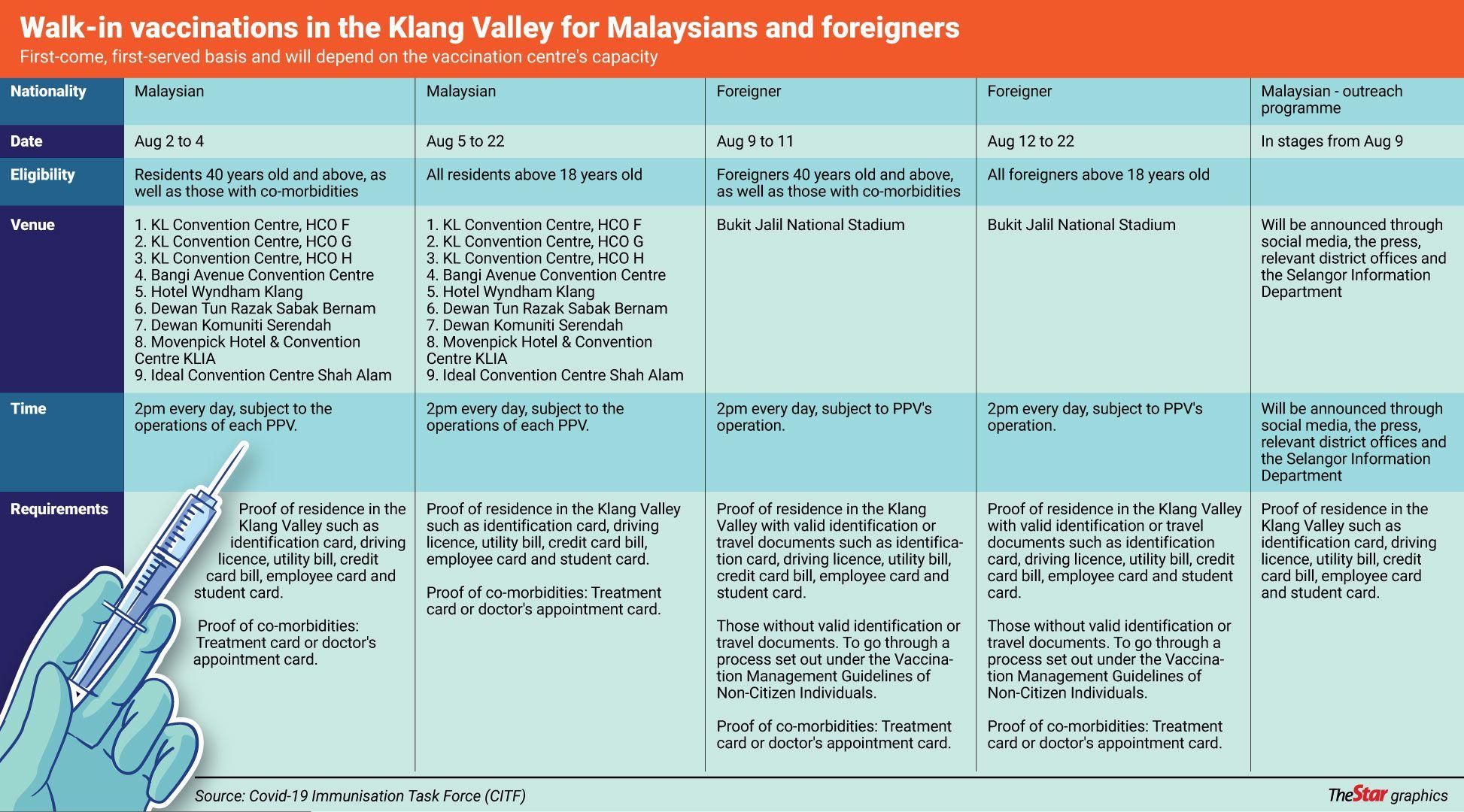Walk-in vaccinations in Klang Valley